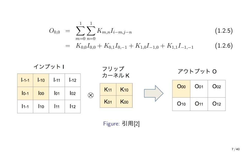 O0,0 = 1 m=0 1 n=0 Km,n Ii−m,j−n (1.2.5) = K0,0...