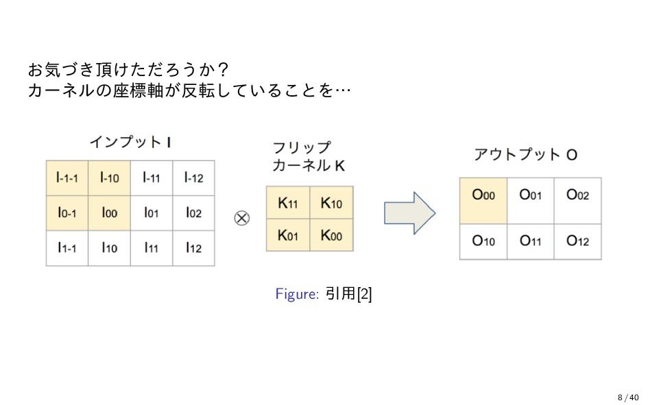 お気づき頂けただろうか? カーネルの座標軸が反転していることを… Figure: 引用[2] ...
