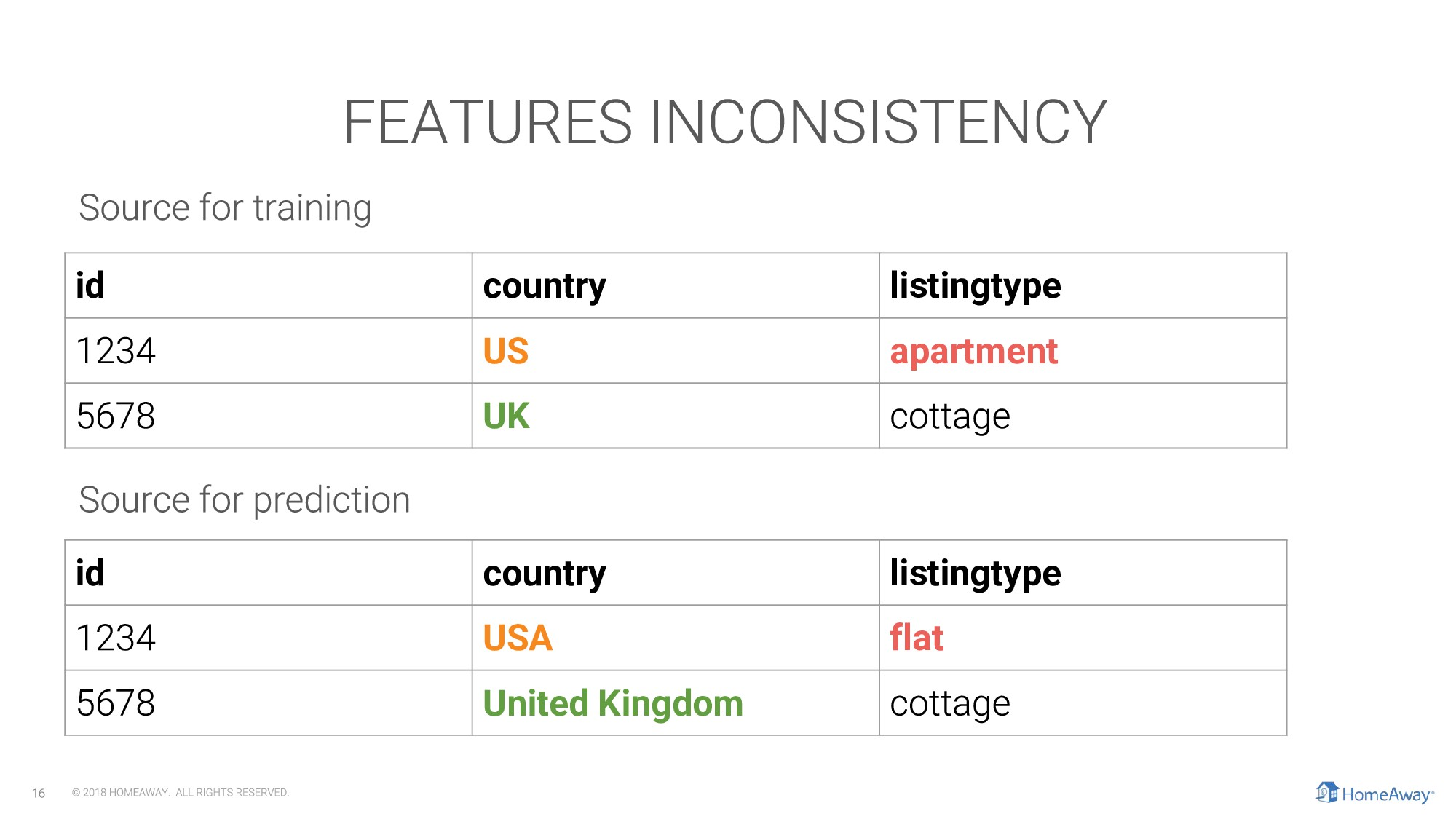 id country listingtype US apartment UK id count...