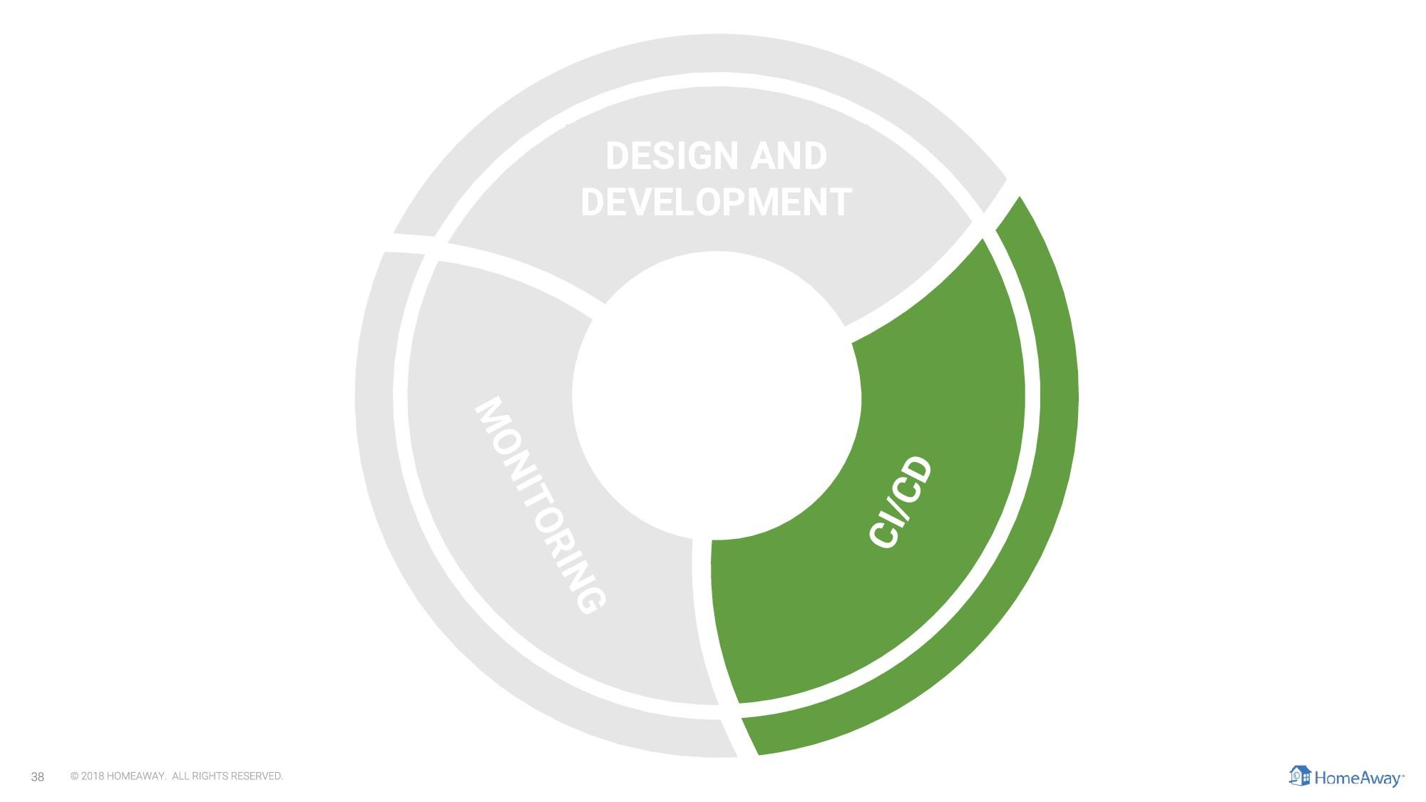 CI/CD DESIGN AND DEVELOPMENT MONITORING