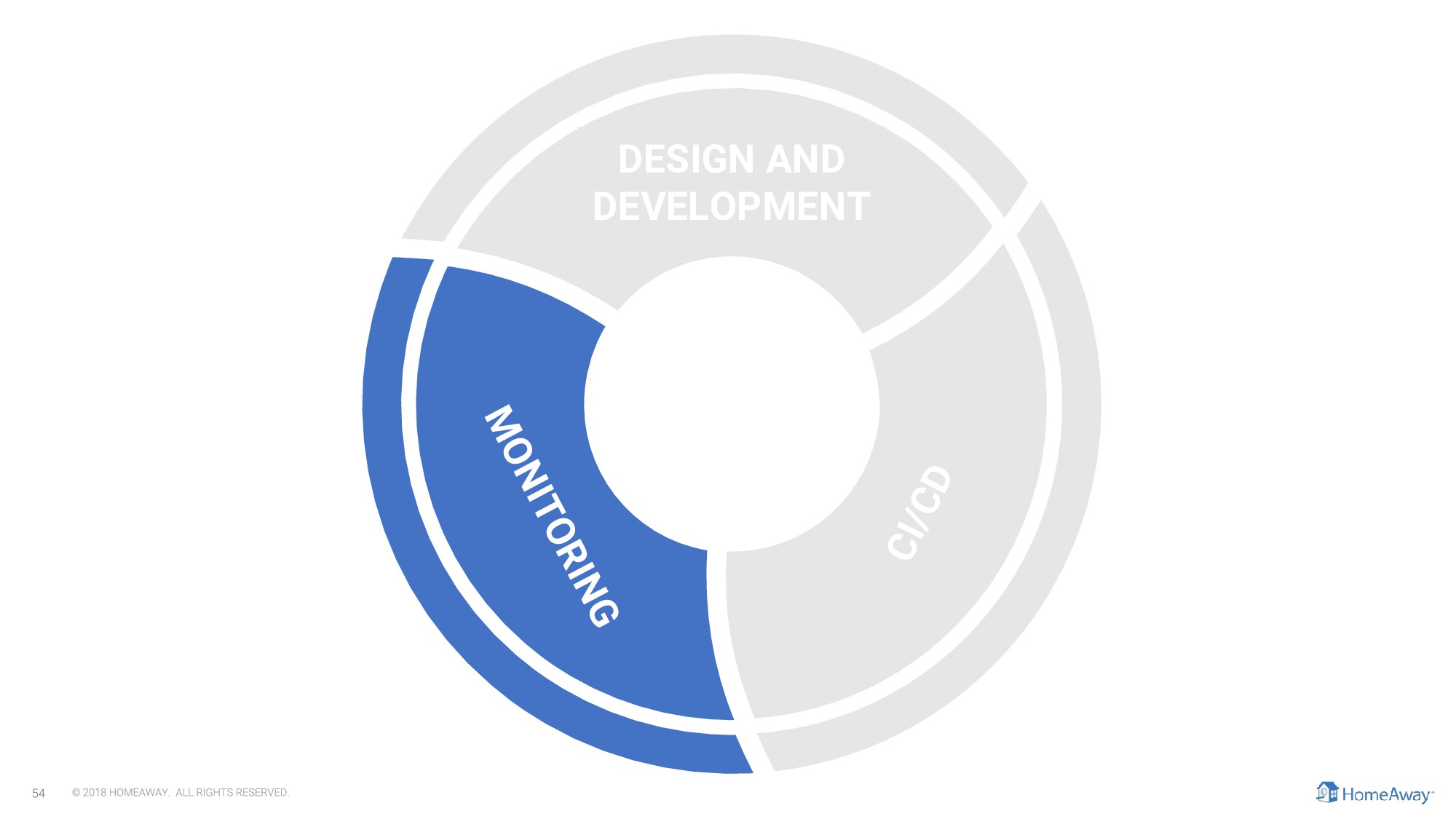 CI/CD DESIGN AND DEVELOPMENT MONITORING