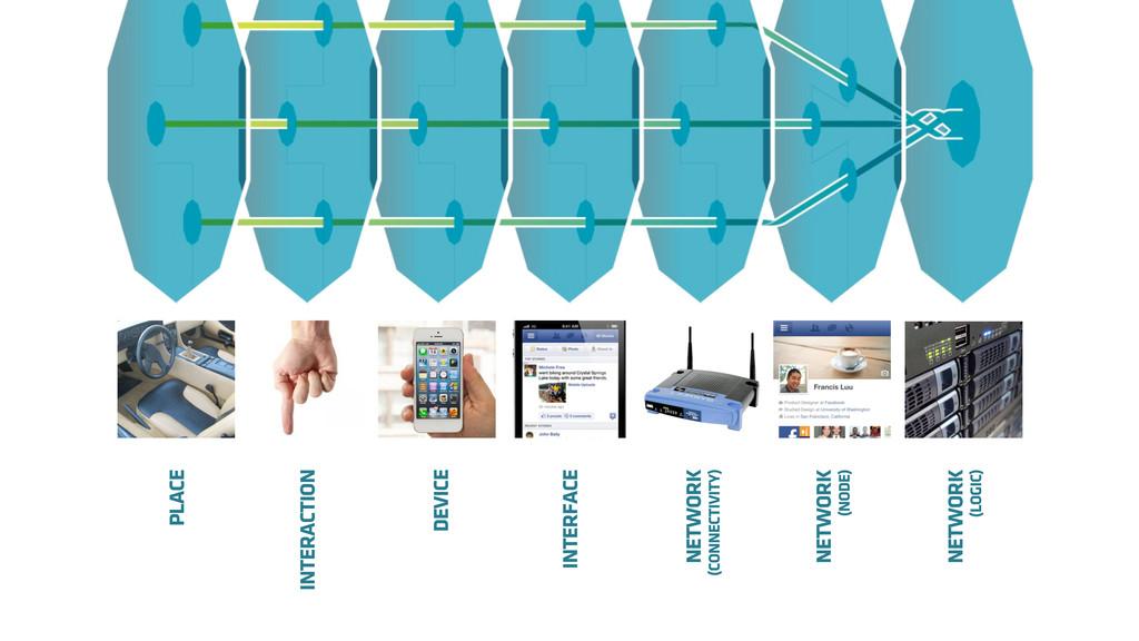 NETWORK (LOGIC) NETWORK (NODE) PLACE INTERFACE ...
