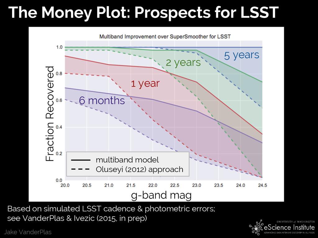 Jake VanderPlas The Money Plot: Prospects for L...