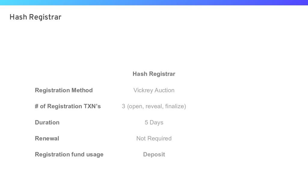 Hash Registrar Hash Registrar Registration Meth...