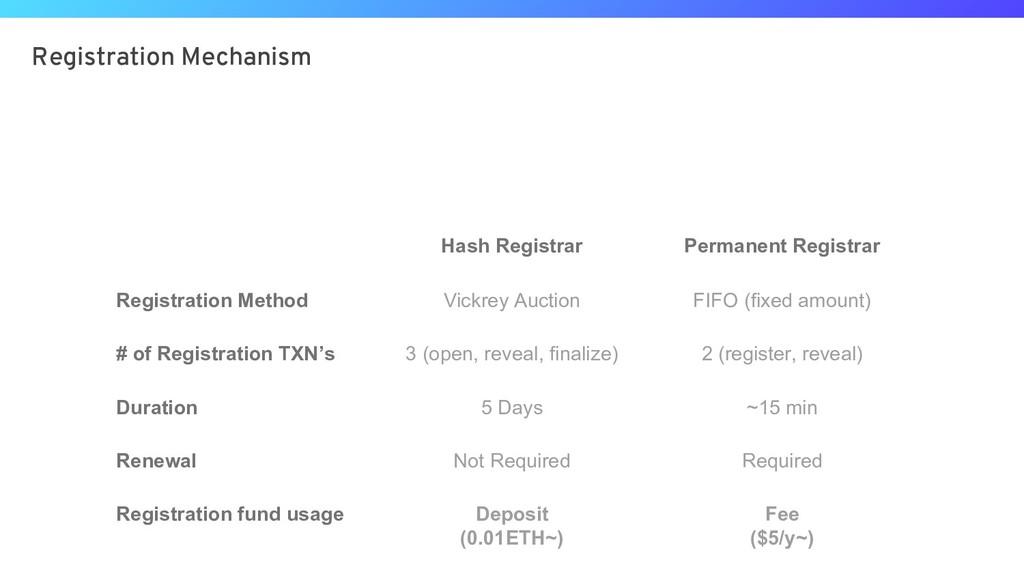 Registration Mechanism Hash Registrar Permanent...