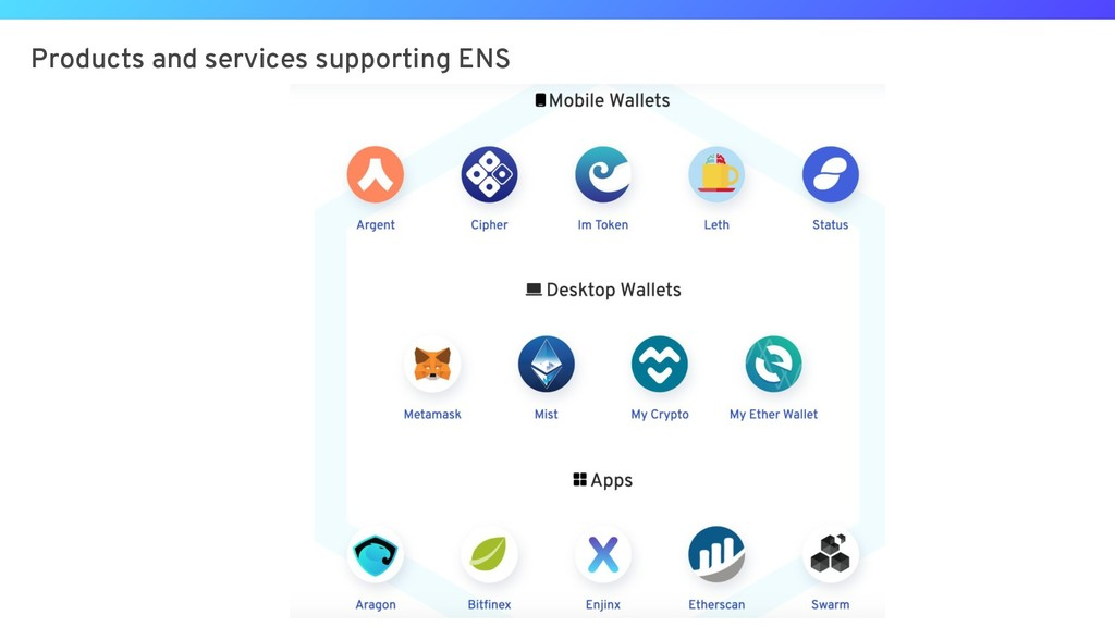 Products and services supporting ENS
