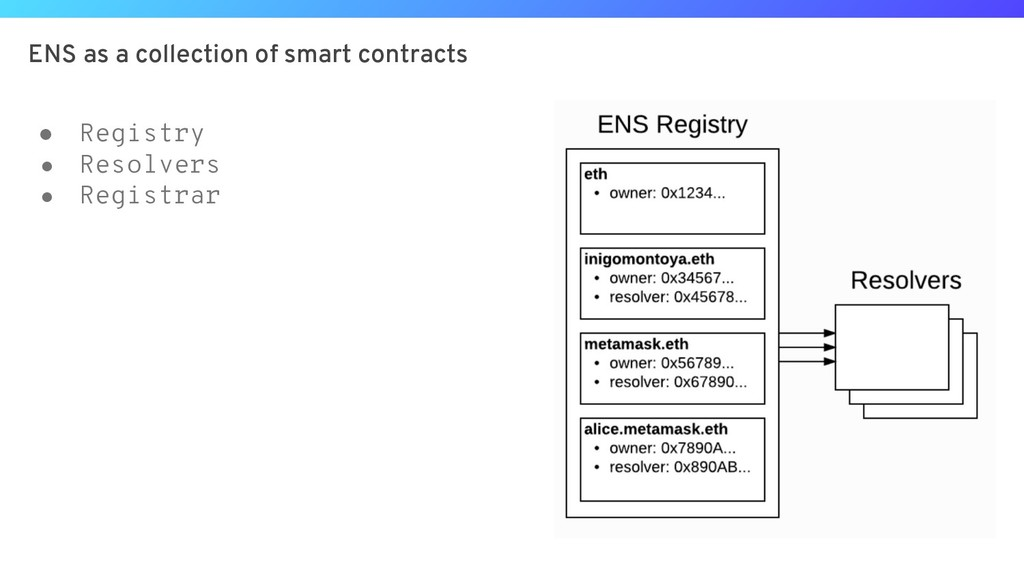 ENS as a collection of smart contracts ● Regist...