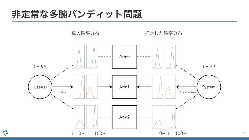ඇఆৗͳଟόϯσΟοτ 11 Arm0 Arm1 Arm2 User(s) System...