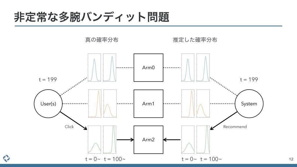 ඇఆৗͳଟόϯσΟοτ 12 Arm0 Arm1 Arm2 User(s) System...