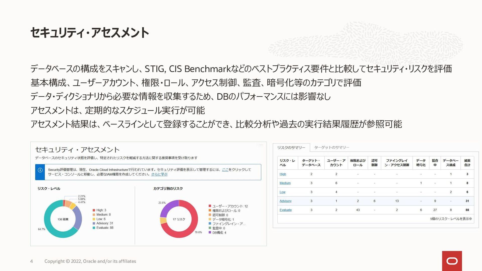 Sensitive Data Discovery (機密データの発見) データベースに格納され...