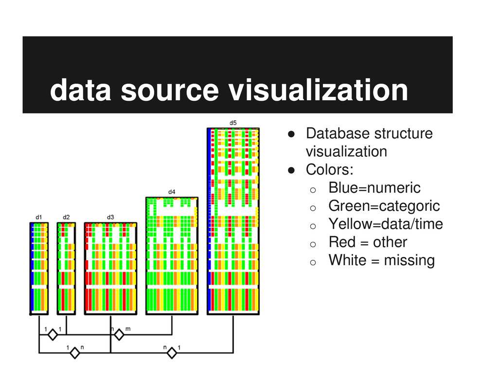 data source visualization ● Database structure ...