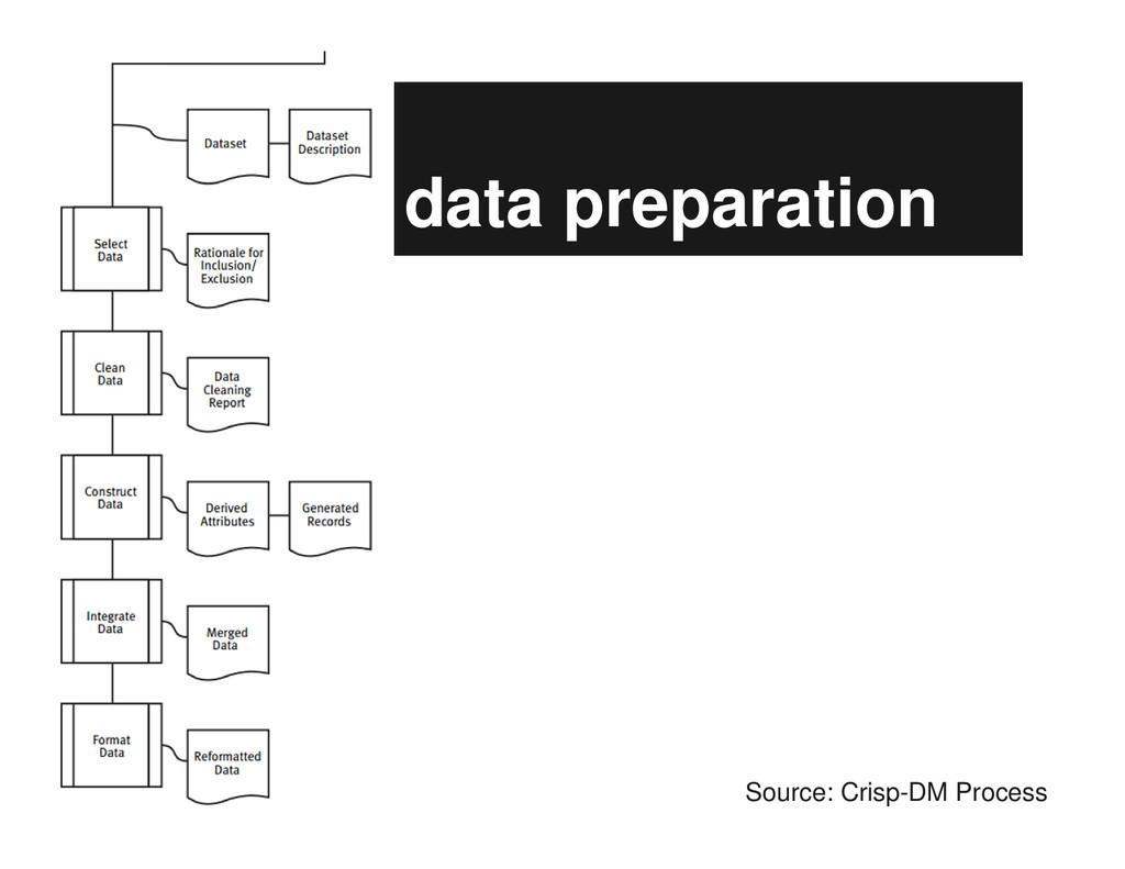 data preparation Source: Crisp-DM Process
