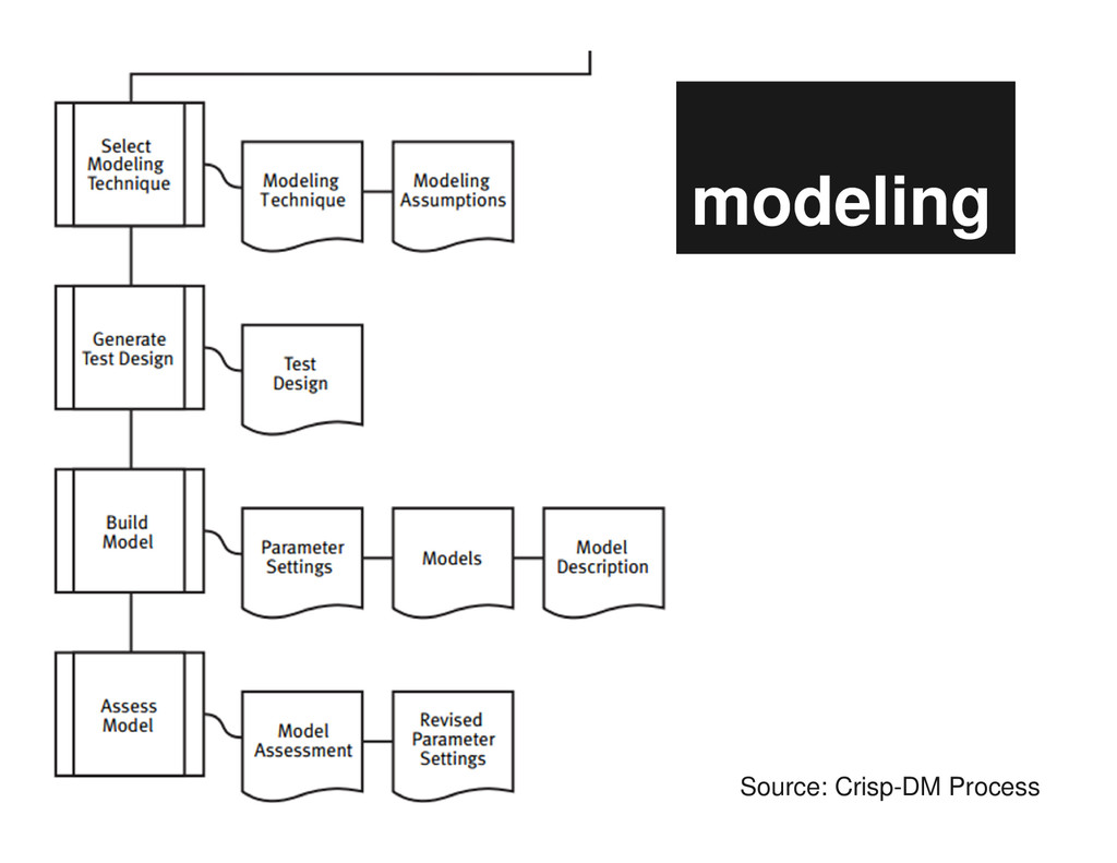 modeling Source: Crisp-DM Process