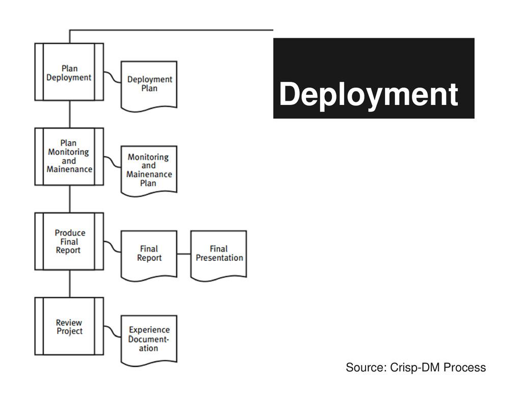 Deployment Source: Crisp-DM Process