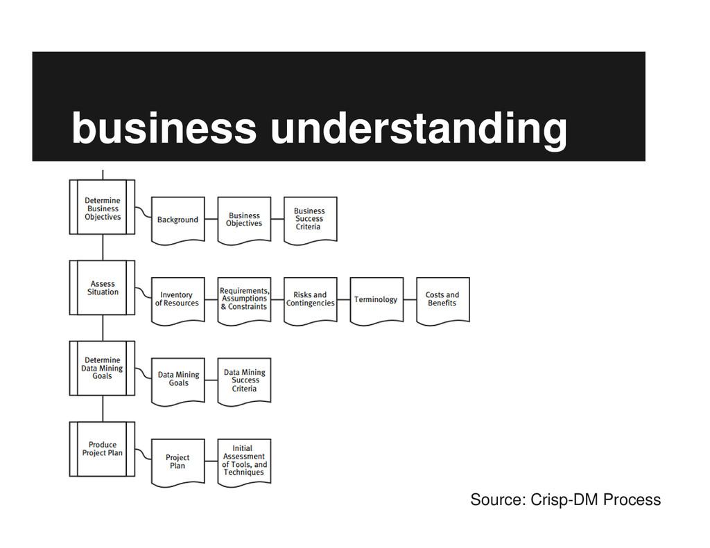 business understanding Source: Crisp-DM Process