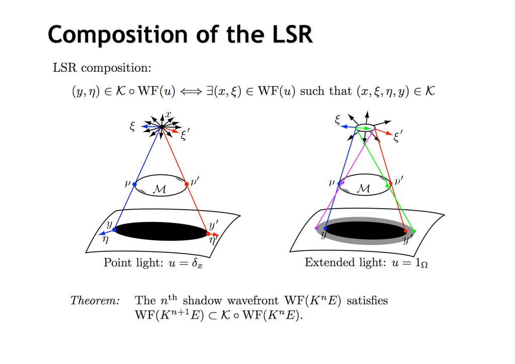 Composition of Composition of the the LSR LSR