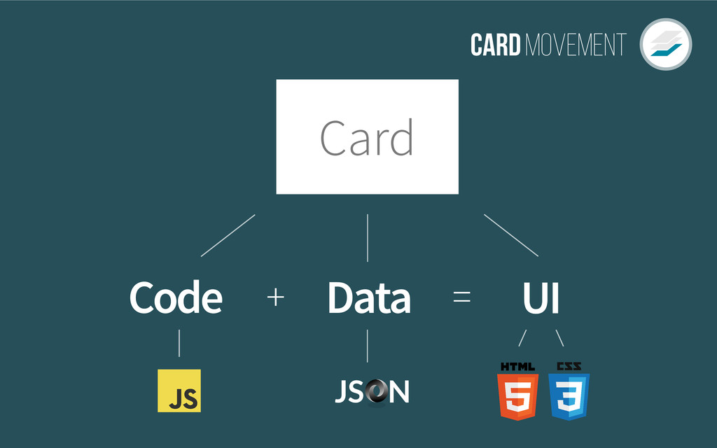 CardMovement UI Code Data = + Card JS N