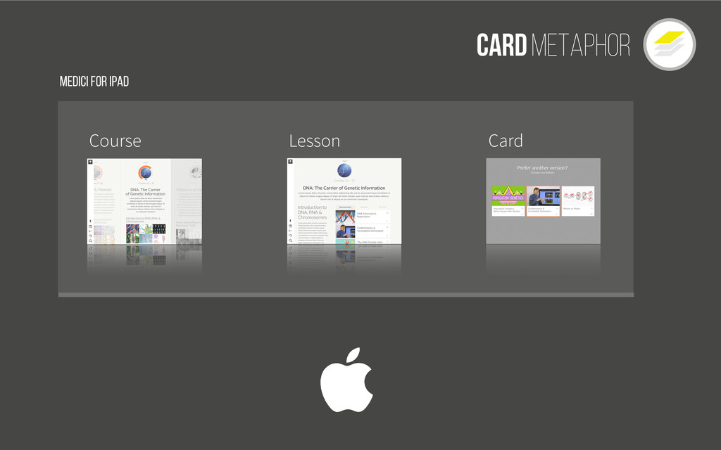 Cardmetaphor Course Lesson Medici for Ipad Card