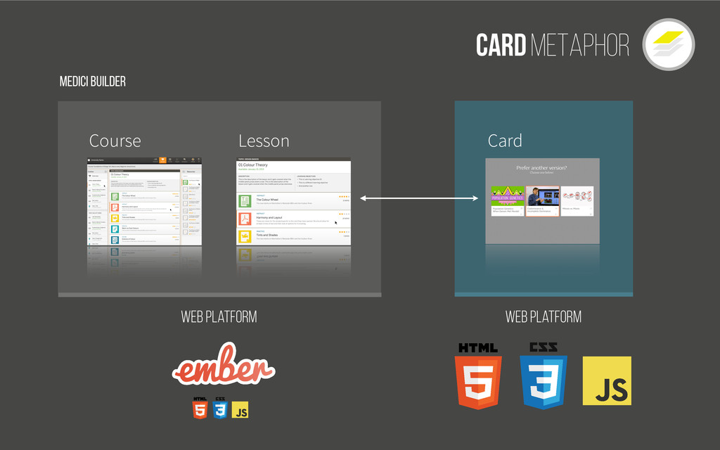 Cardmetaphor Course Lesson Card Web Platform We...