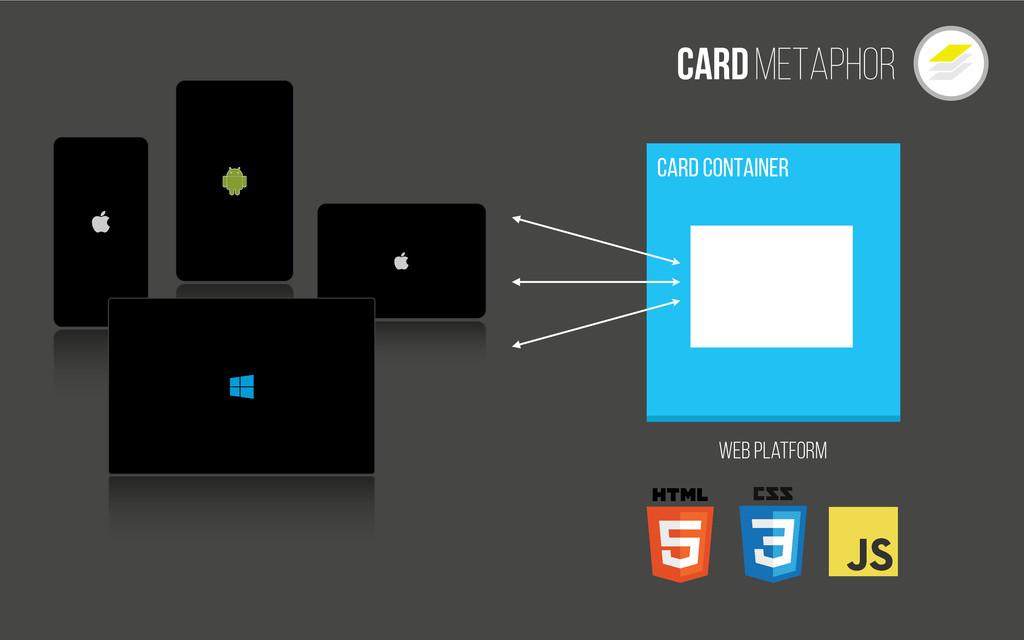 Cardmetaphor Web Platform Card Container