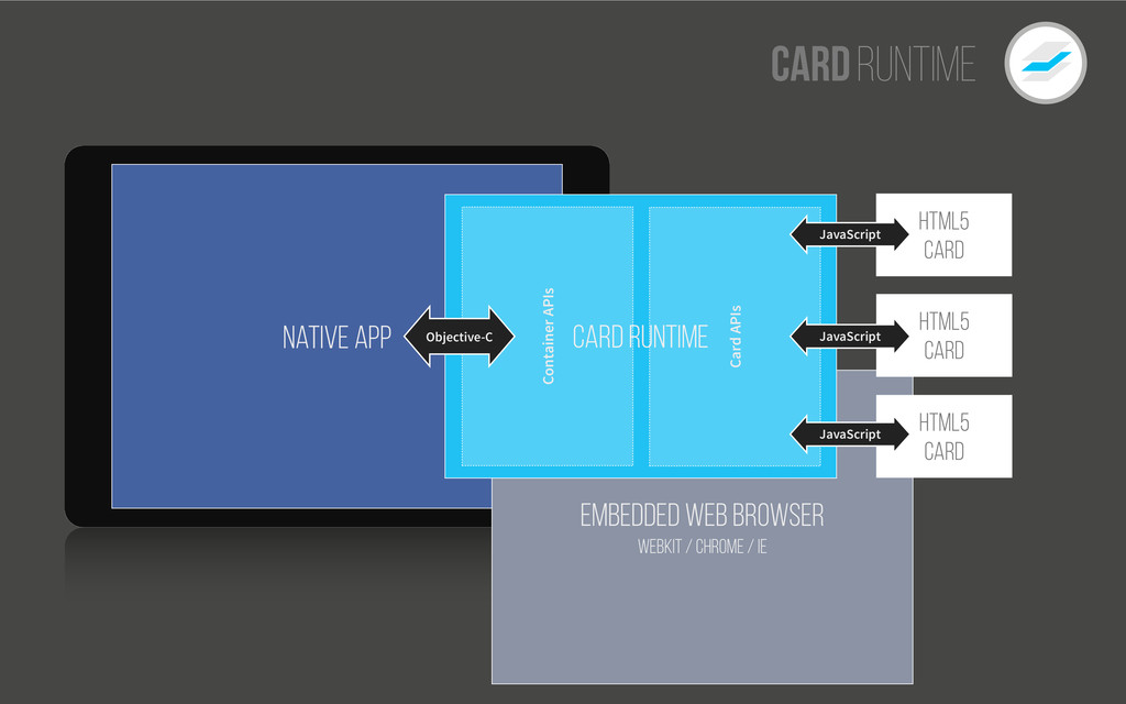 CardRuntime Native App Embedded Web Browser web...