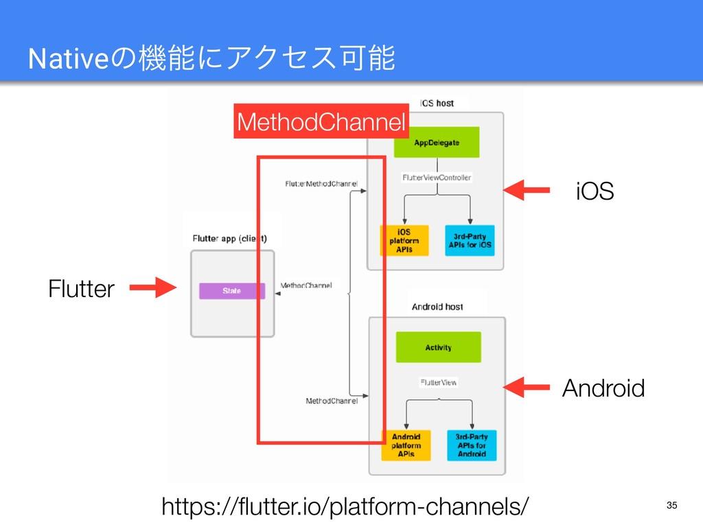 35 NativeͷػʹΞΫηεՄ https://flutter.io/platform-...