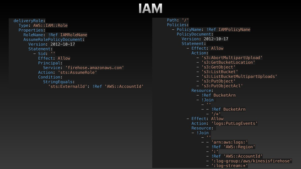 deliveryRole: Type: AWS::IAM::Role Properties: ...