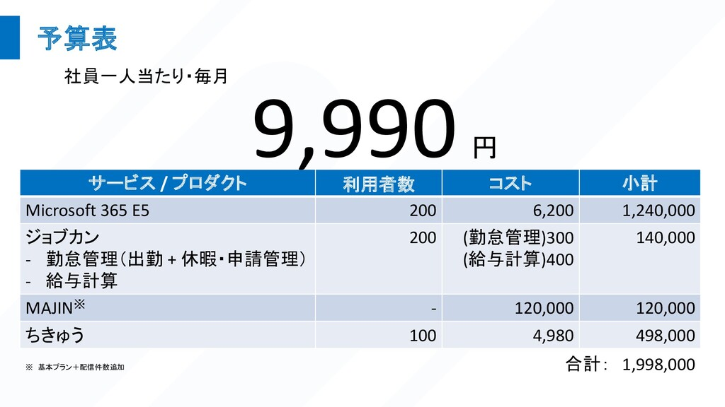 予算表 サービス / プロダクト 利用者数 コスト 小計 Microsoft 365 E5 2...