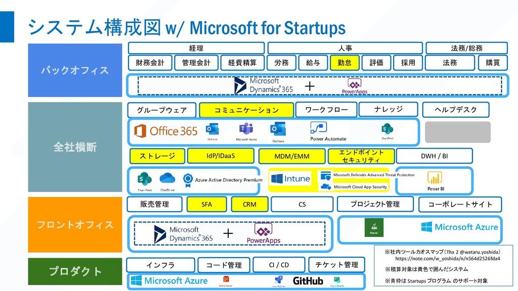 システム構成図 w/ Microsoft for Startups バックオフィス 全社横断 ...