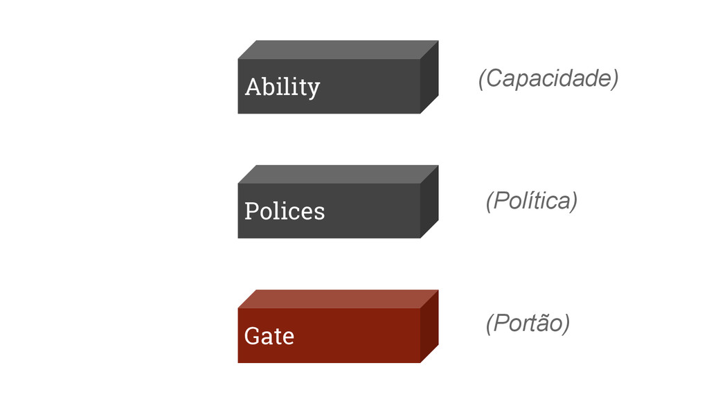 Ability Gate Polices (Capacidade) (Política) (P...