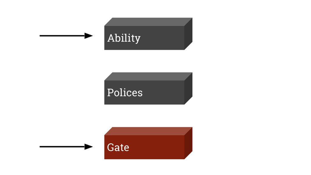 Ability Gate Polices