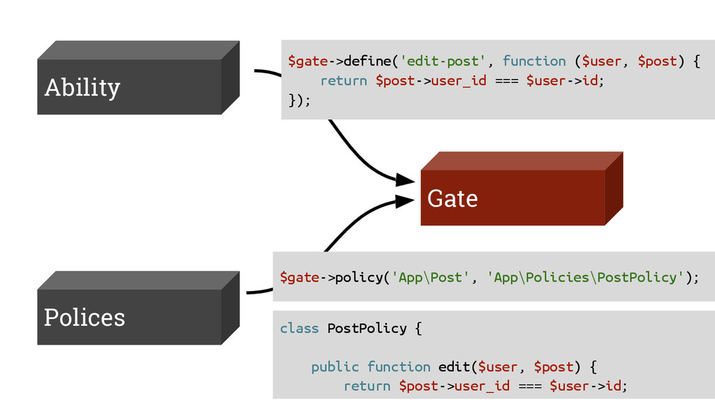Ability Gate Polices $gate->define('edit-post',...