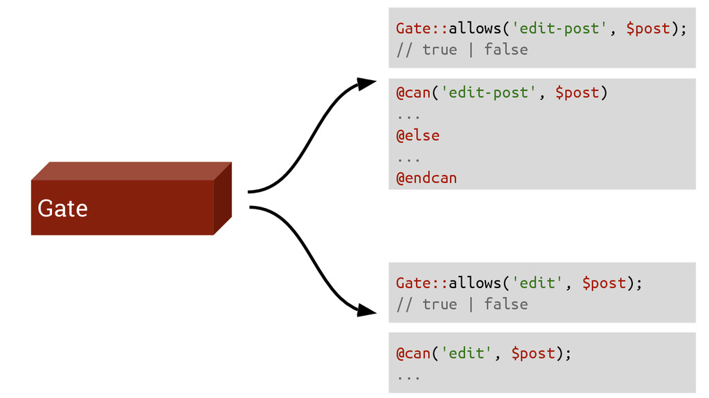 Gate Gate::allows('edit-post', $post); // true ...