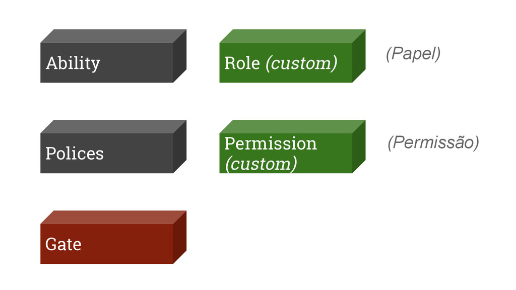 Ability Gate Polices Role (custom) Permission (...
