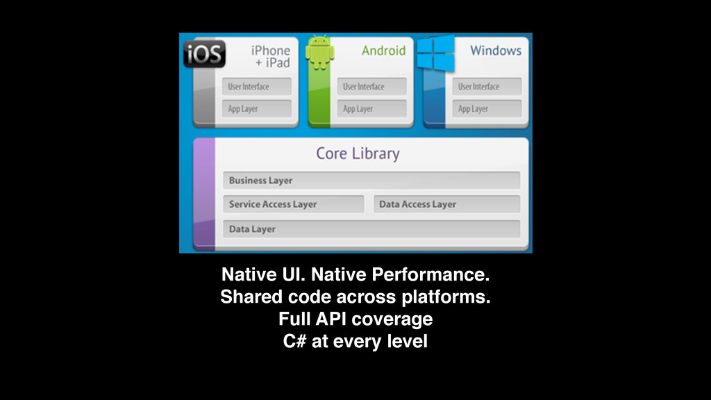 Native UI. Native Performance. 