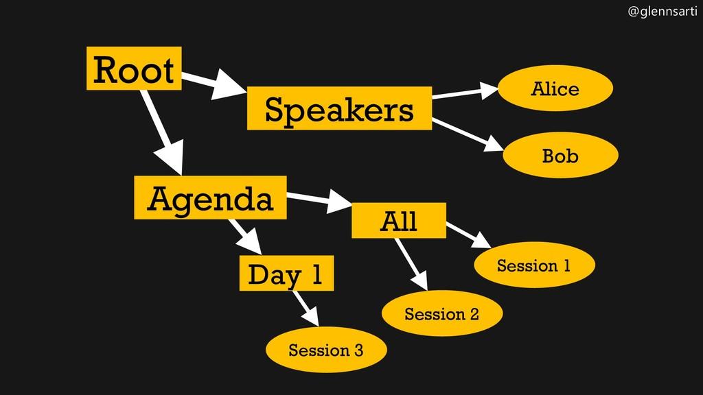 @glennsarti Root Alice Session 2 Session 3 Day ...