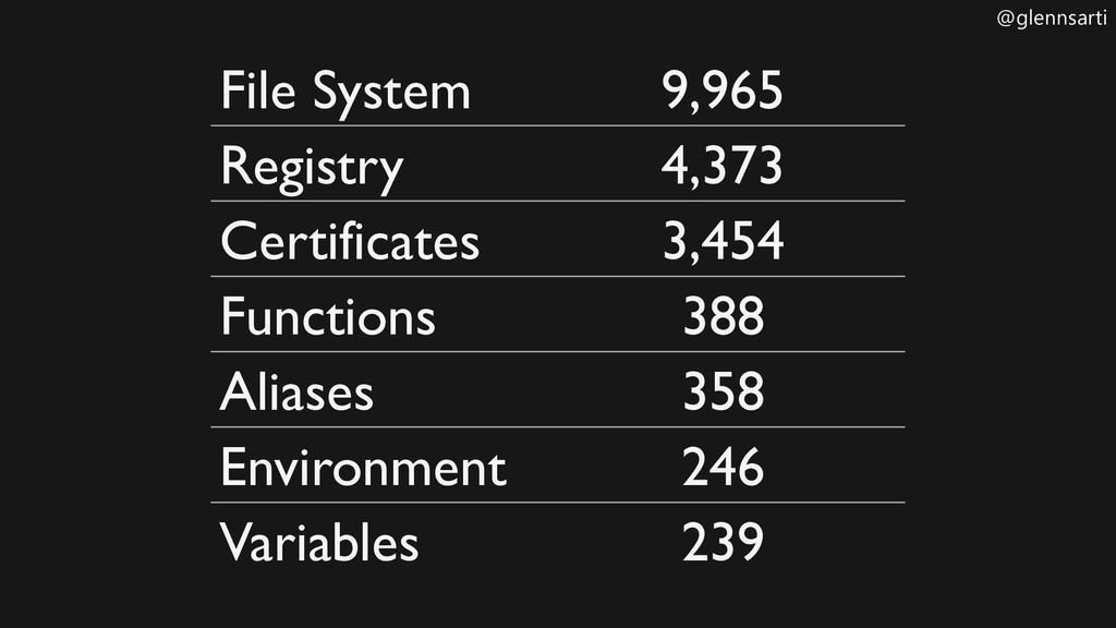@glennsarti File System 9,965 Registry 4,373 Ce...