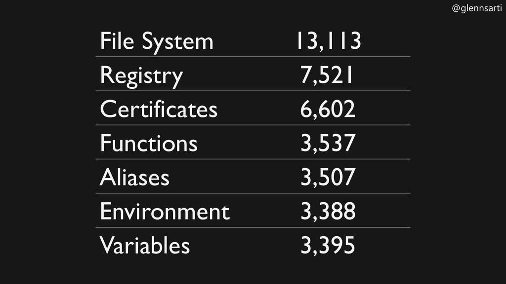 @glennsarti File System 13,113 Registry 7,521 C...