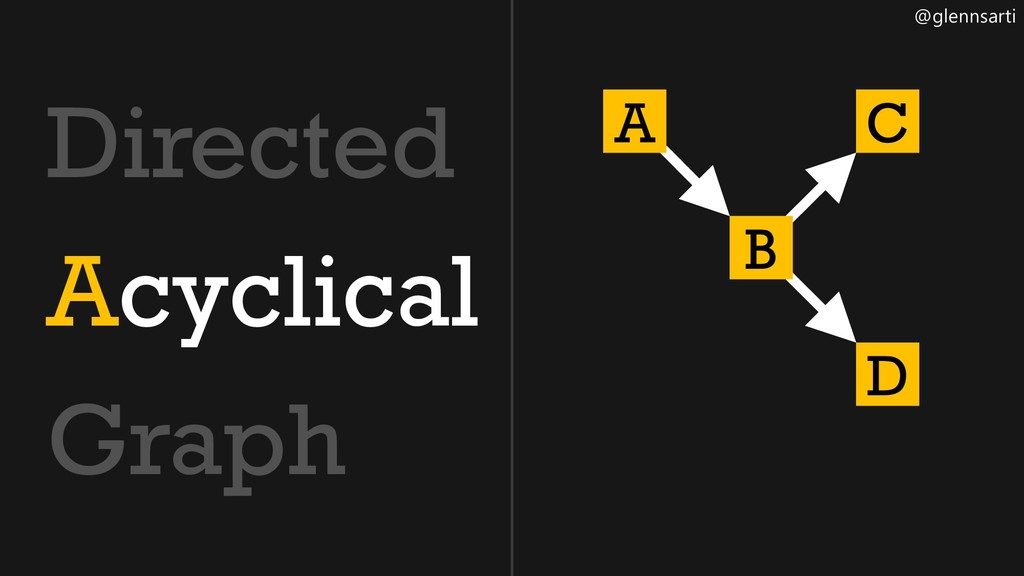 @glennsarti Directed Acyclical Graph A B C D
