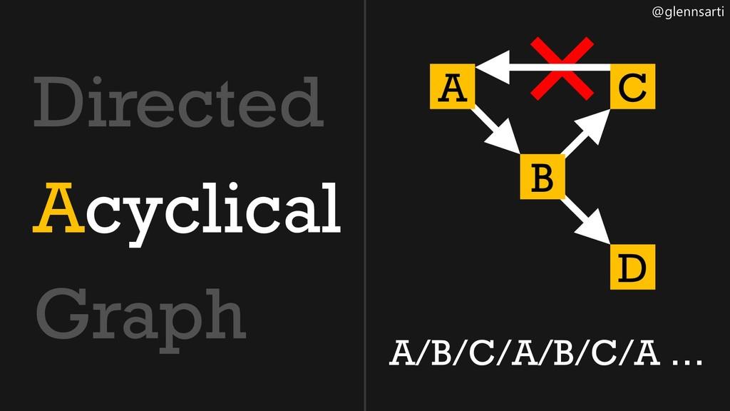 @glennsarti Directed Acyclical Graph ❌ A B C D ...