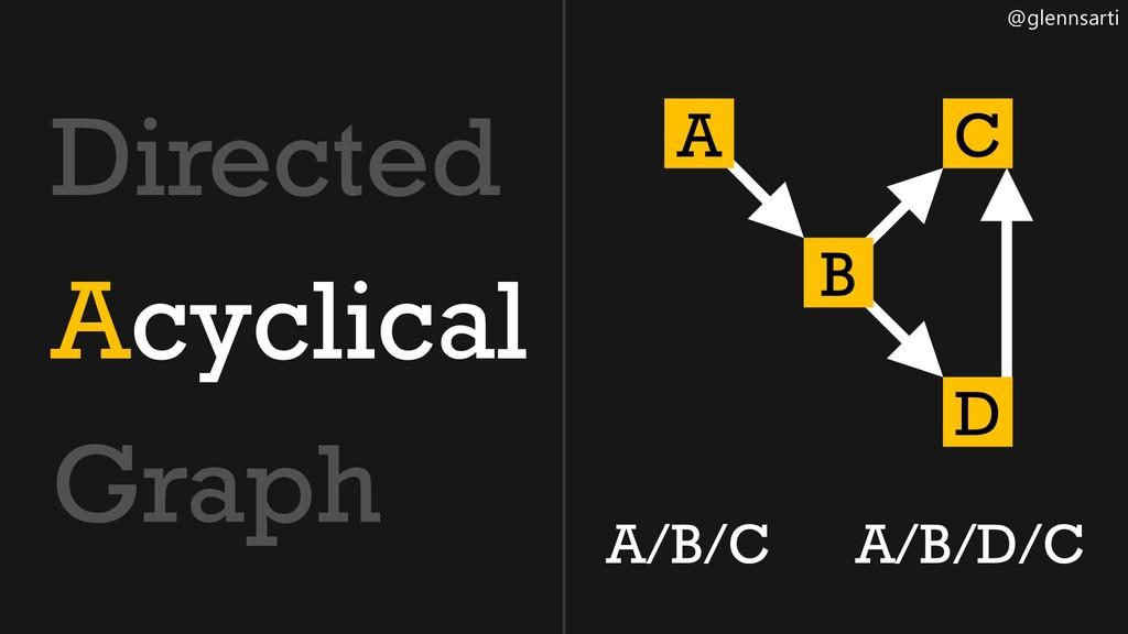 @glennsarti Directed Acyclical Graph A B C D A/...