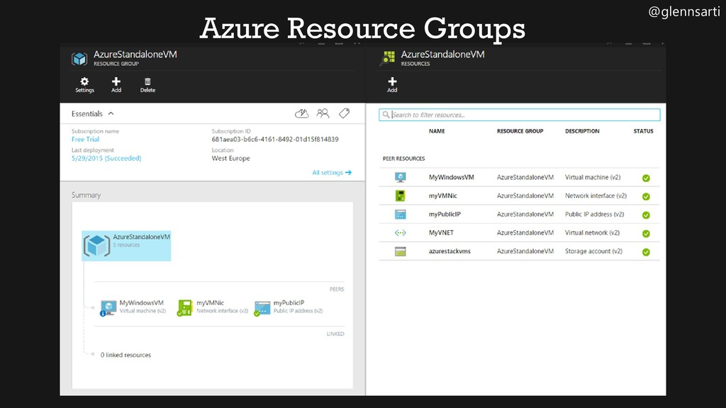 @glennsarti Azure Resource Groups