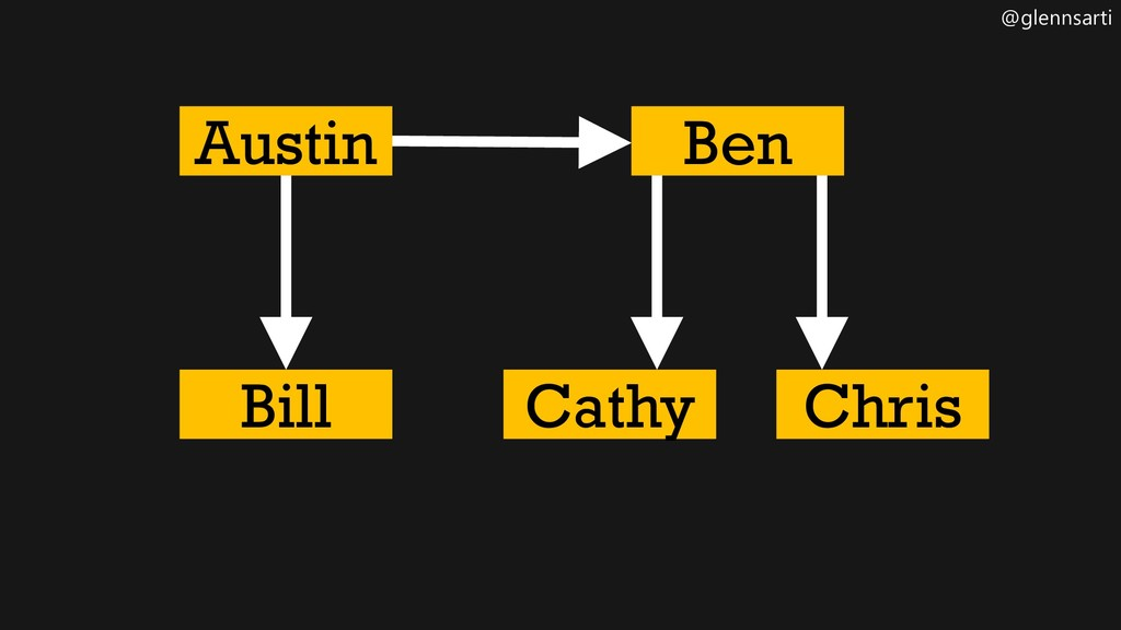 @glennsarti Austin Cathy Ben Bill Chris