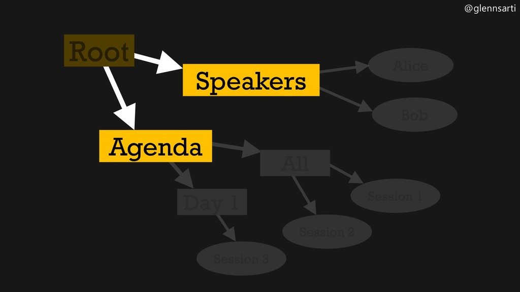 @glennsarti Speakers Agenda