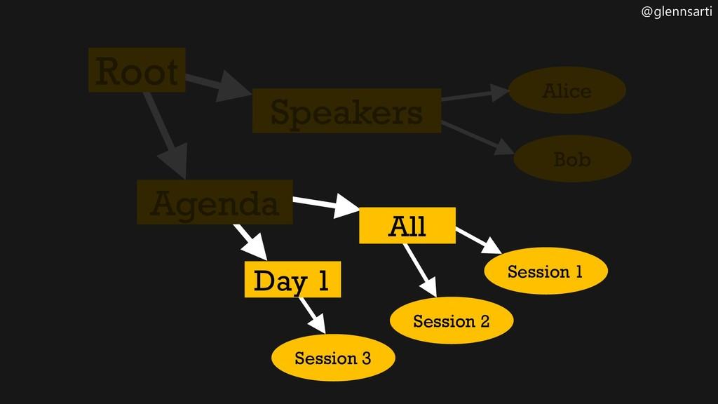 @glennsarti Session 1 Session 2 Session 3 Day 1...