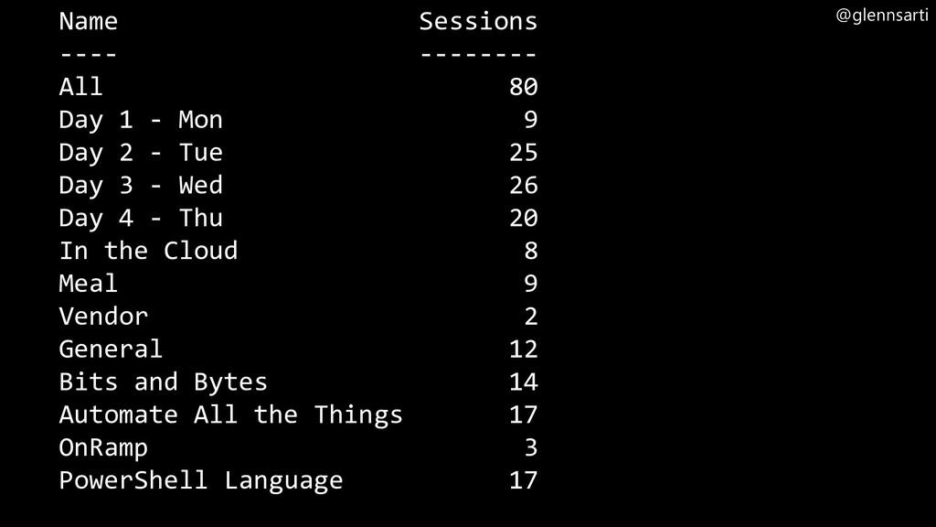 @glennsarti Name Sessions ---- -------- All 80 ...