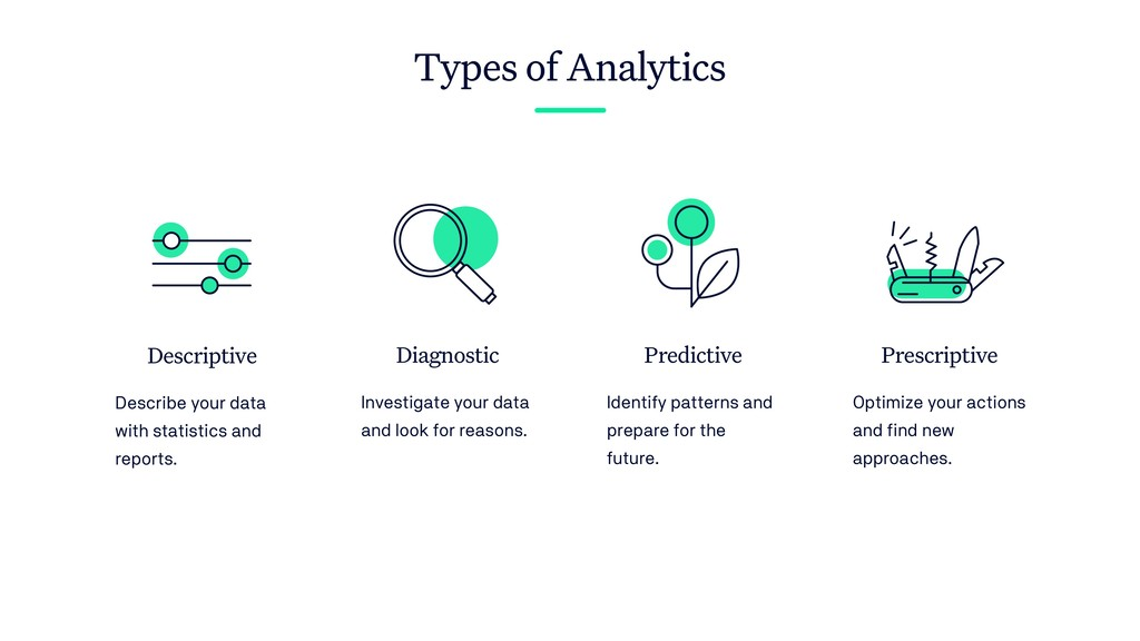 Descriptive Describe your data with statistics ...