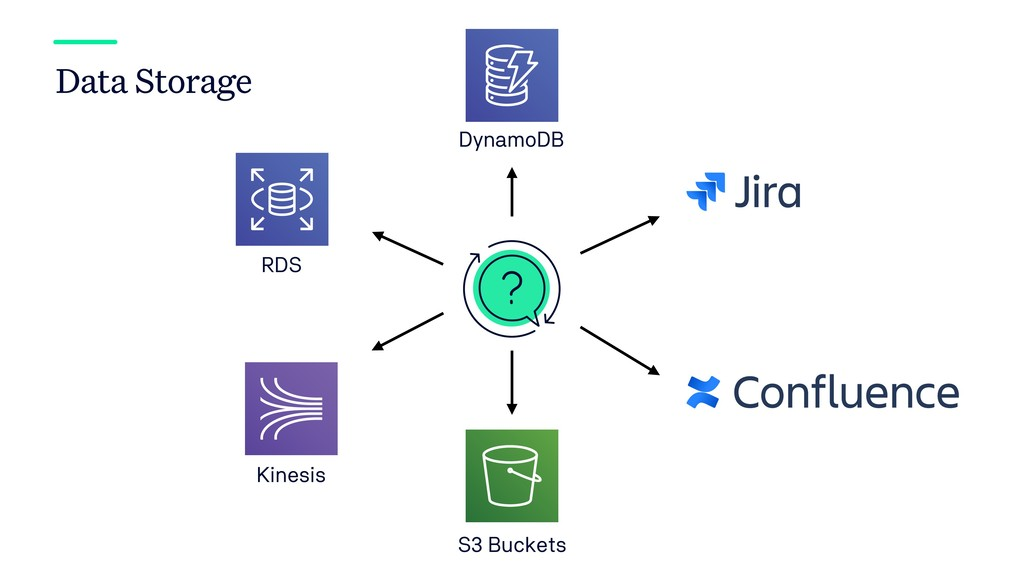 Data Storage DynamoDB RDS Kinesis S3 Buckets