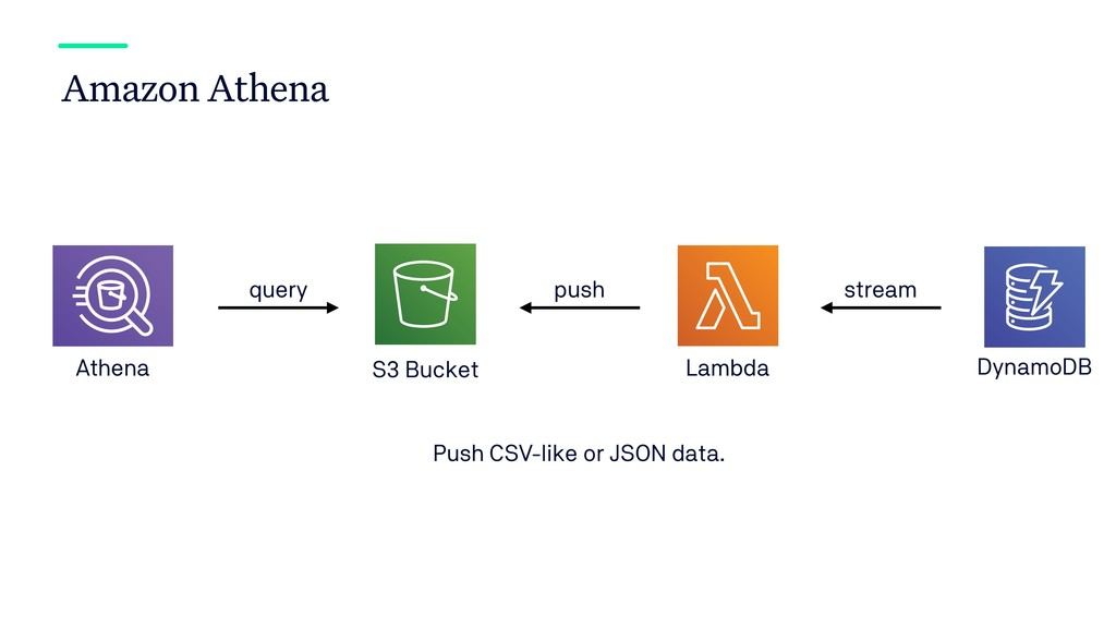 Amazon Athena DynamoDB Athena S3 Bucket query s...