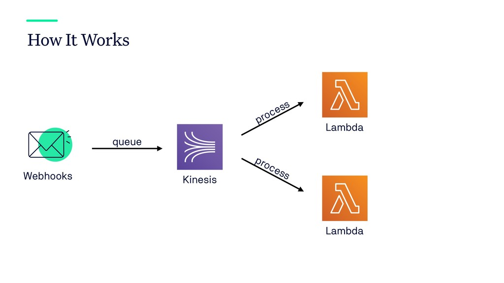 How It Works Kinesis Webhooks Lambda queue proc...